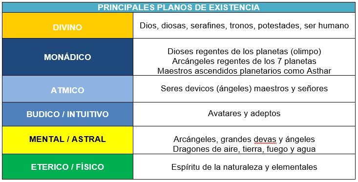 principales planos de existencia