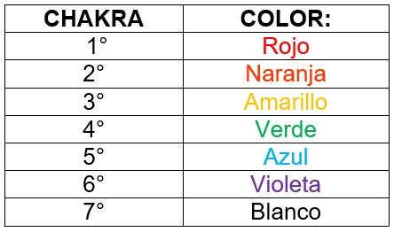 tabla-colores-chakras