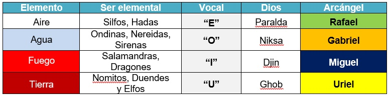 tabla elementos